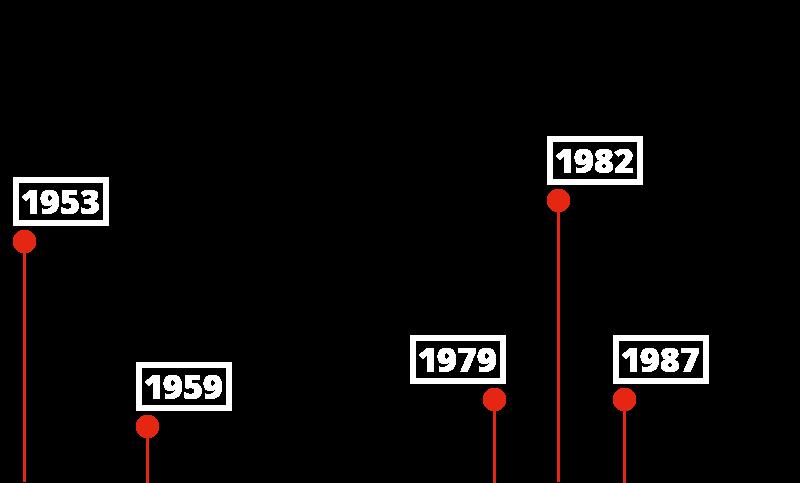 timeline-1953